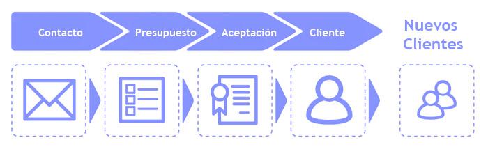 proceso creacion web